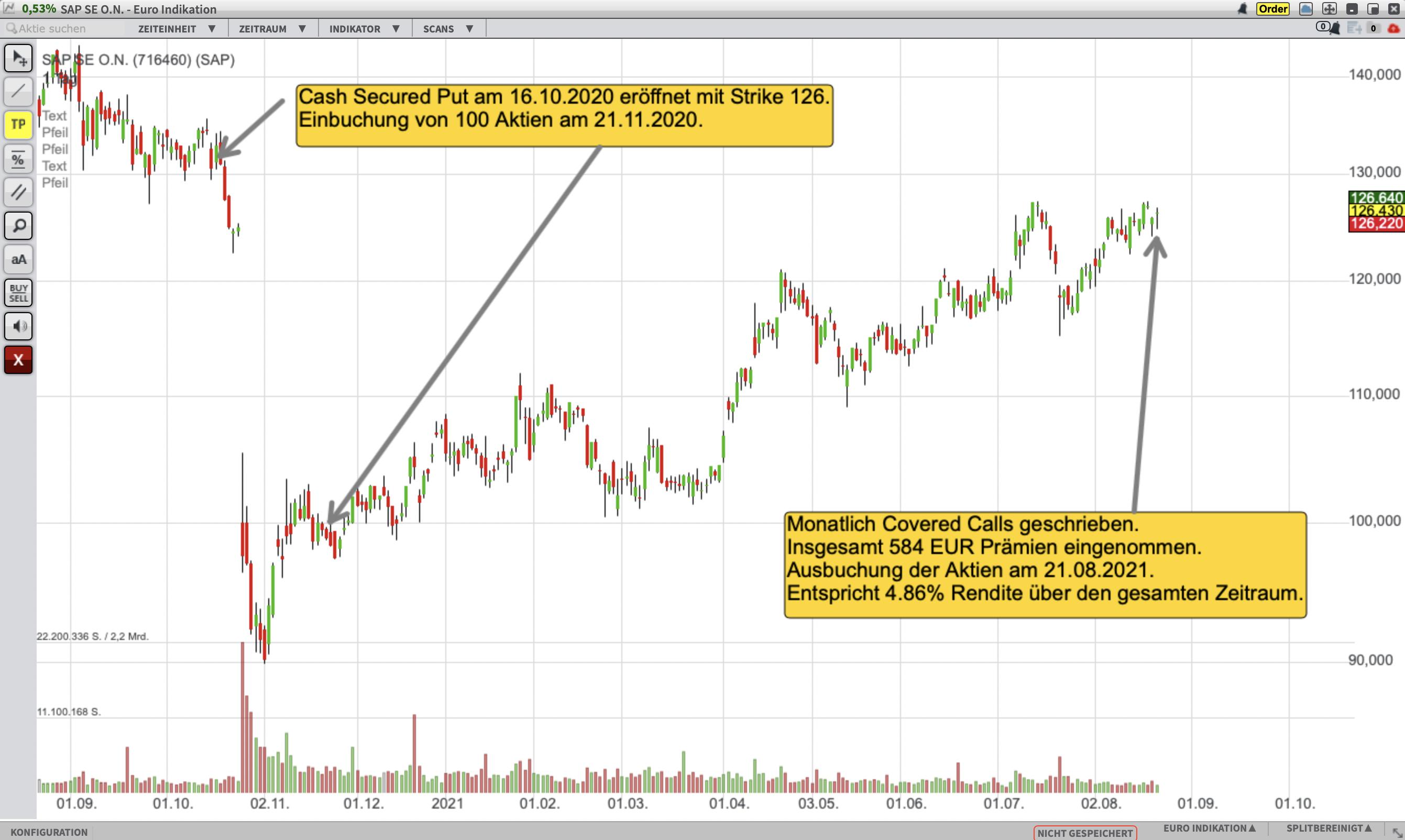 Tradeverlauf_SAP_Okt2020-Aug2021